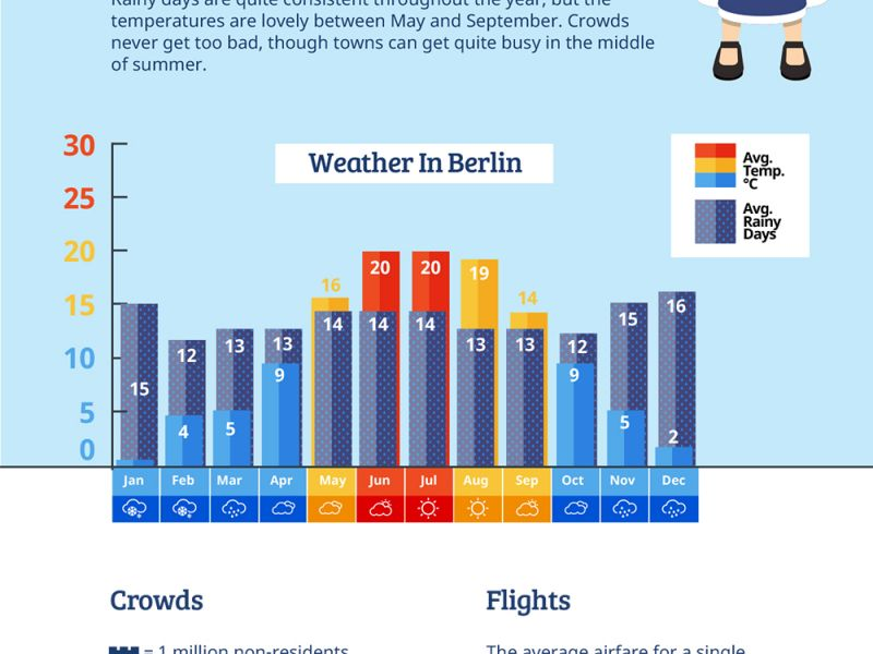 When to Travel to Germany